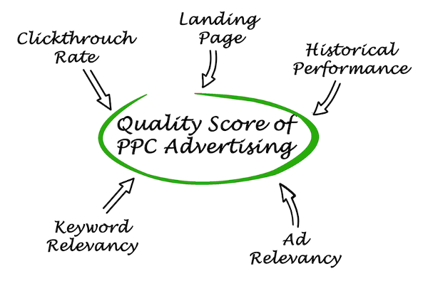 quality-score-of-ppc-advertising-600