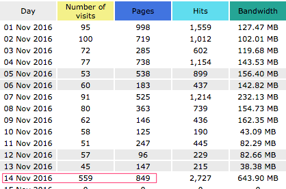 website statistics awstats-number-of-visits-per-day